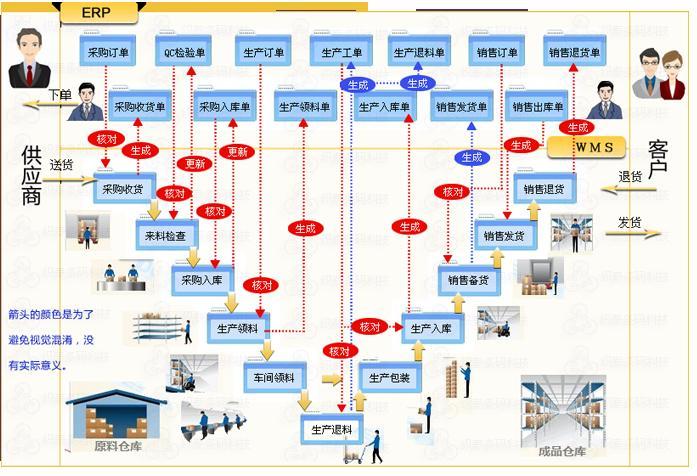 条码仓库管理系统 : 业务流程图