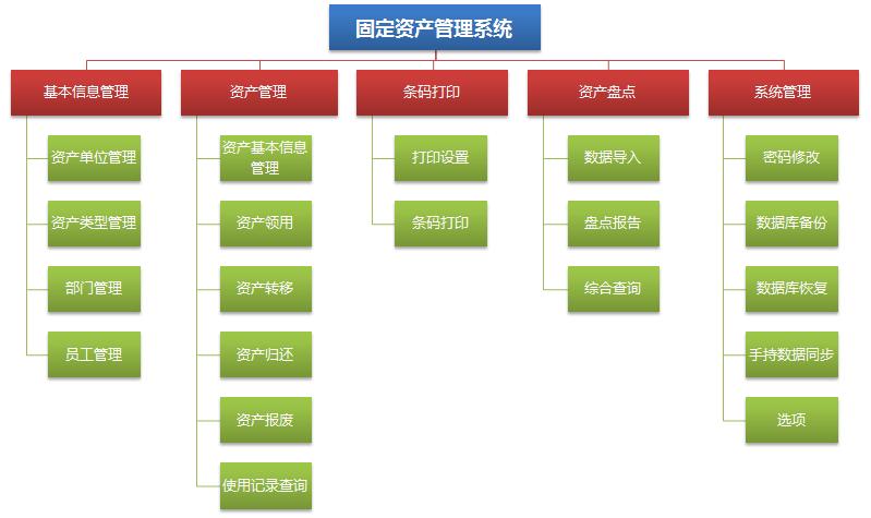 条码固定资产管理系统